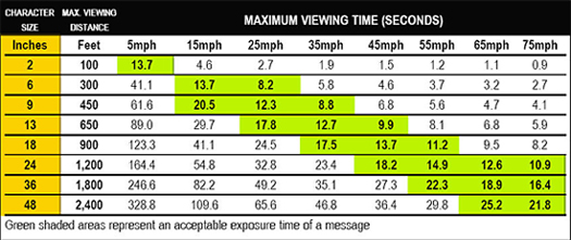 Maximum Viewing Time Chart for LED Signs